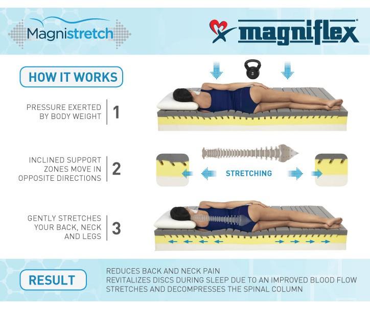 Двулицев матрак Magnistrech